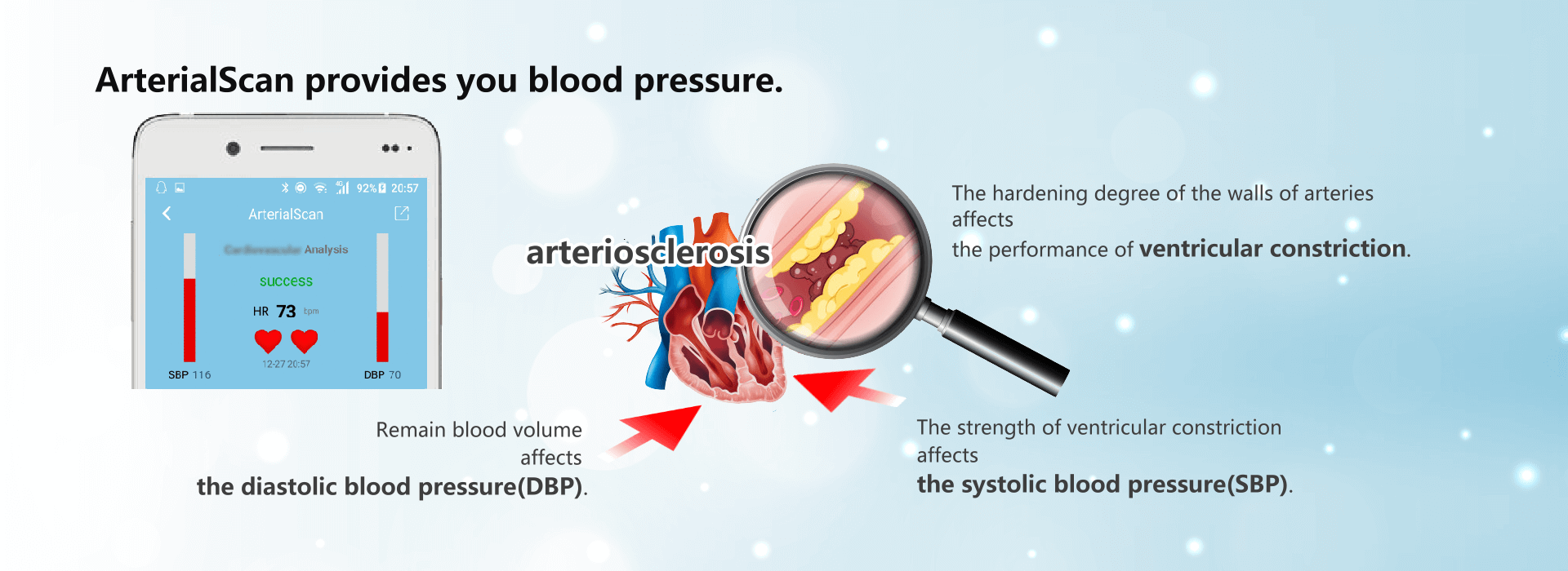 The hardening degree of the walls of arteries affects the performance of ventricular constriction. ArterialScan Bracelet by Newidea Co., Ltd.
